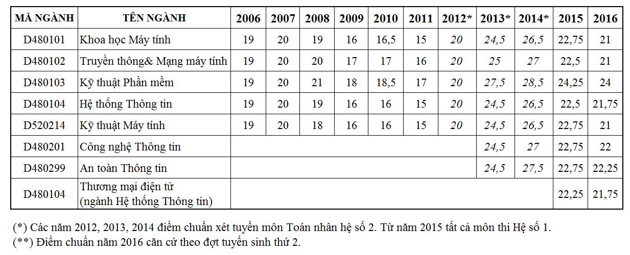 Bảng điểm chuẩn hệ chính qui trường ĐH Công nghệ Thông tin qua các năm
