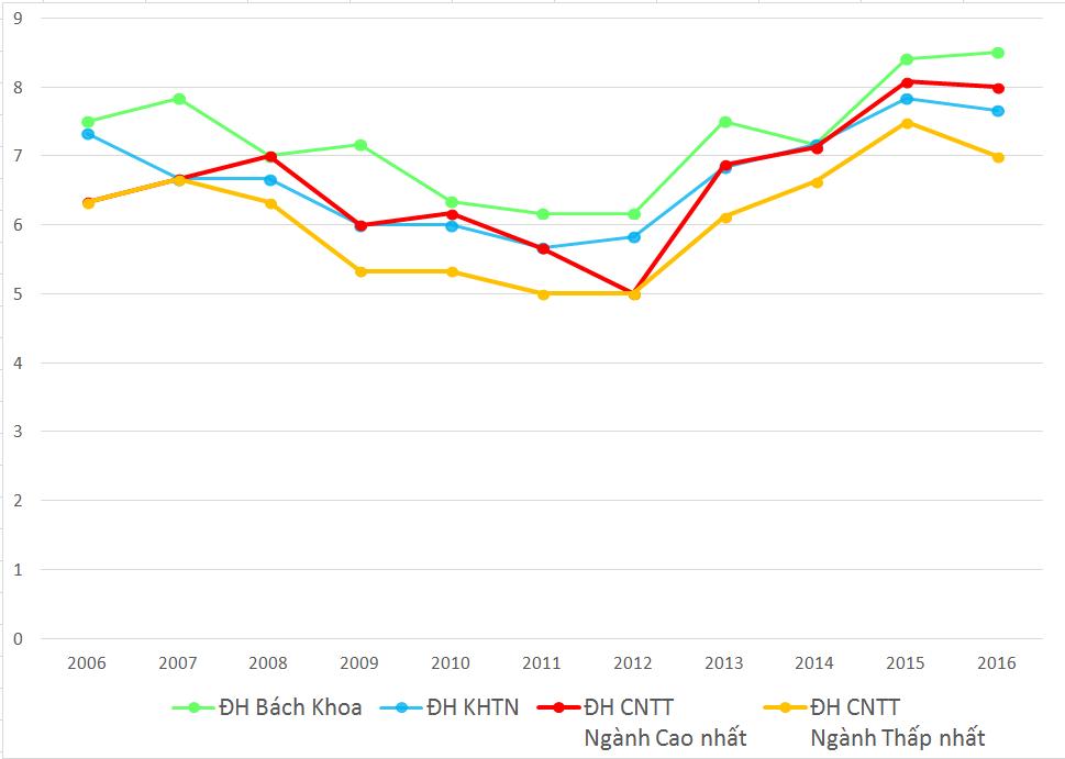 Biểu đồ điểm chuẩn hằng năm (chia trung bình 3 môn thi) của ĐH Công nghệ Thông tin
